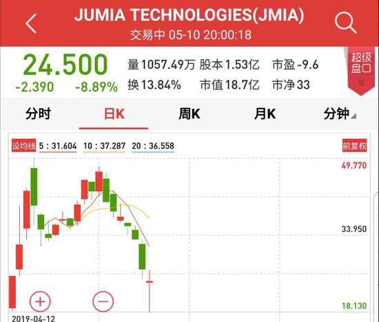 Jumia上市以來的走勢(圖片來源:彭博社)