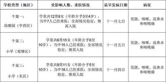 涉及2281人!香港6天内录得179宗学校及院舍出现上呼吸道感染个案图片