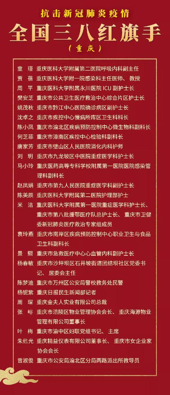 表彰!重庆24人6集体荣膺抗击新冠肺炎疫情全国三八红旗手(集体)