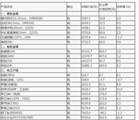 杏悦注册,计局5月杏悦注册上旬25种生产资料价图片