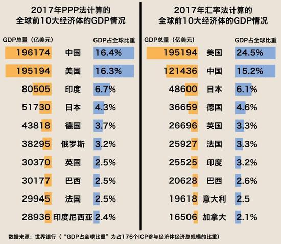 股票配资3年前中国GDP股票配资就超图片