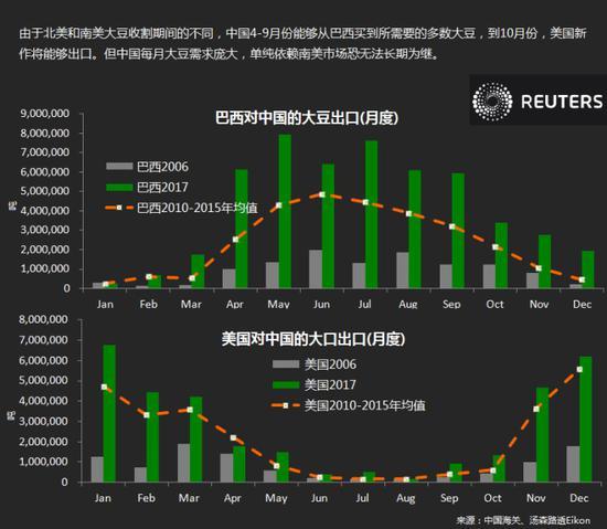 中国对巴西和美国的月度大豆进口量变化