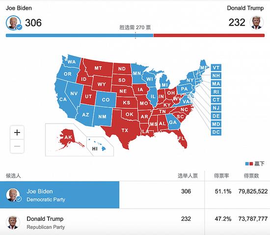美媒:拜登所获选票已超特朗普600万票(图1)