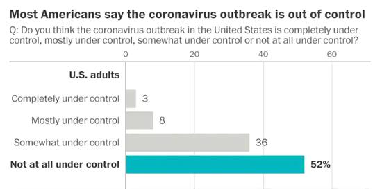 美媒民调:近九成民众认为美国疫情没有得到有效控制