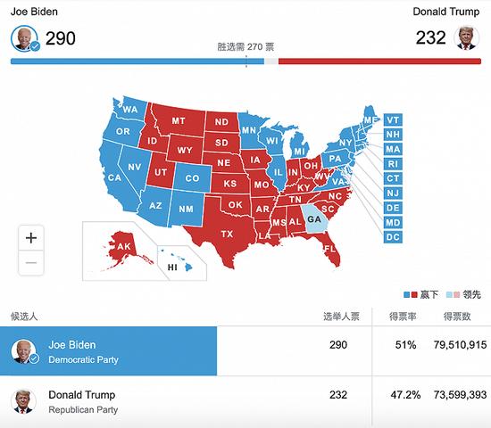 美媒:拜登所获选票已接近创纪录的8000万张