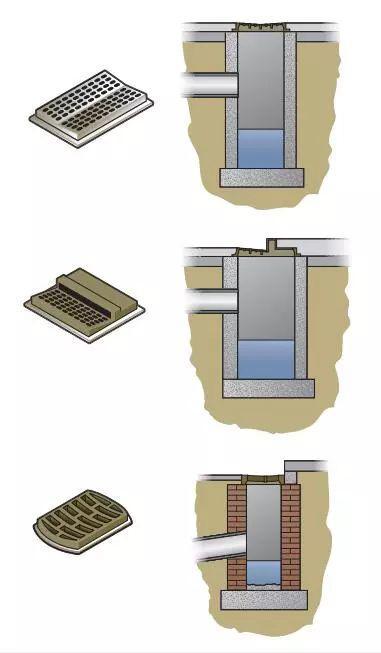 集水槽收集径流,同时防止更大的物体,如垃圾和幼儿进入下水道。