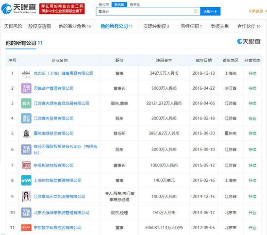 截至4月10日,章泽天所有或(曾)任职公司情况。(数据来源:天眼查)