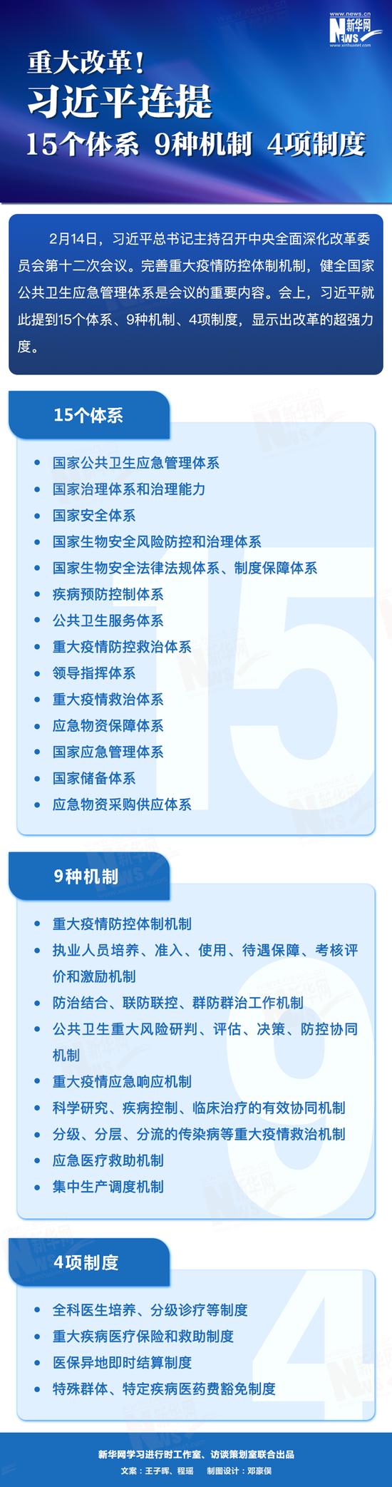 重大改革!习近平连提15个体系9种机制4项制度图片