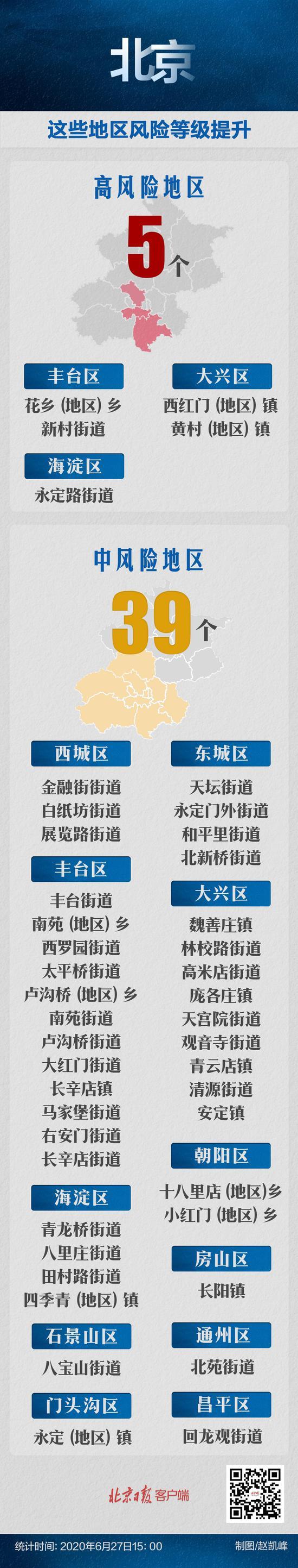 27日北京疫情风险等级无变化 高风险地区还是5个图片