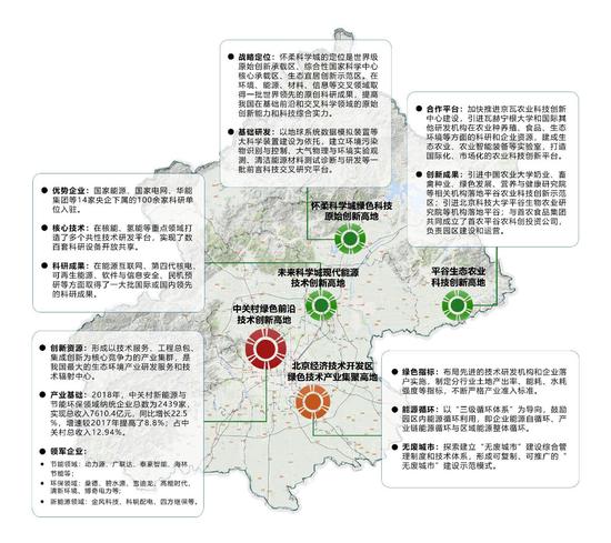 北京后年将建绿色技术创新中心 涉及冬奥会等示范区图片