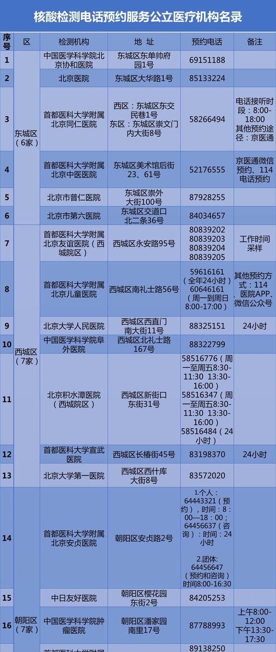 [摩鑫app]家公摩鑫app立医疗机构核酸检测预约图片