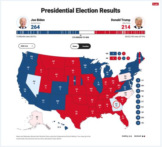 刚刚,美国大选出现一个重要变化