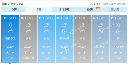 北京市未来7天天气预报。(数据来源:天气管家客户端)