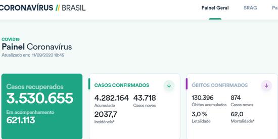 巴西单日新增确诊病例逾4.3万例 累计逾428万例