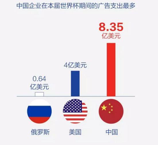 ▲ 中国企业在本届世界杯期间的广告支出最多(每经制图)