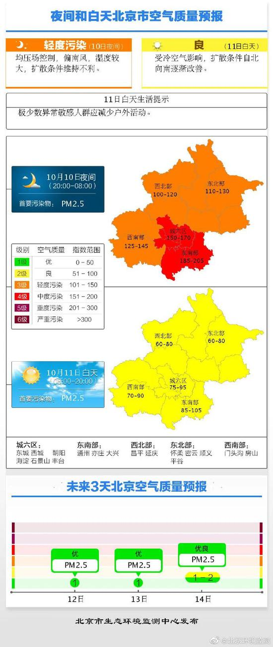 雾霾明起散失!冷氛围已到张家口,估计这个工夫到京(图4)