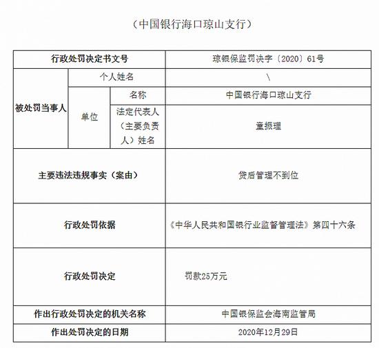 中国银行海口琼山支行被罚25万元:贷后管理不到位图片
