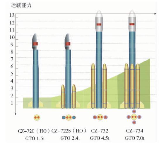 差異構型的長征七號火箭GTO軌道運載本事,摘自《我國新一代中型運載火箭的發展瞻望》
