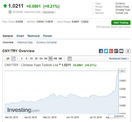 ▲人民币对里拉几乎达到1:1