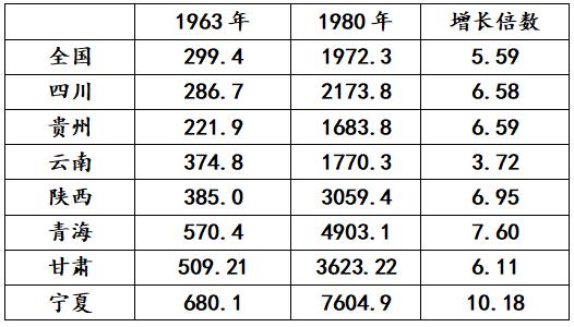 (图为1963年与1980年西部七省区工业总产值指数比较<;以1952年为100>; 图源:国家统计局综合司编《全国各省自治区直辖市历史统计资料汇编(1949-1989)》)