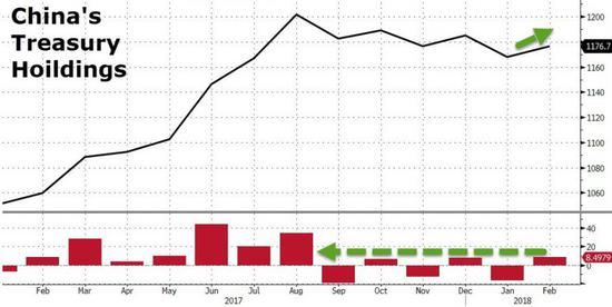 贸易战阴影下 中国为何加速购买美债?飞叠杯教程