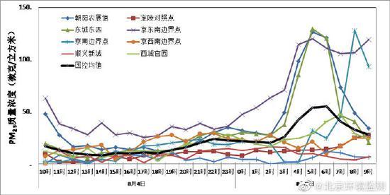 [亿兴代理]域污染传输影响北京东部地亿兴代理区空气图片