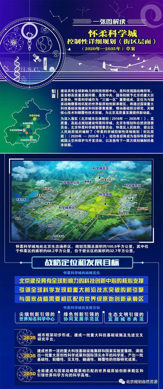 一图读懂北京怀柔科学城控规!公示30天听取公众意见图片