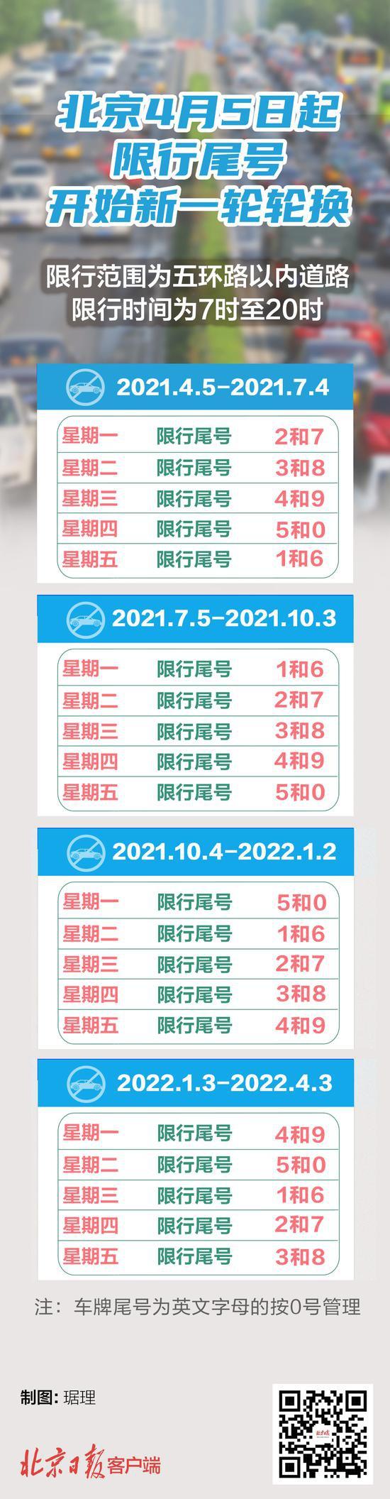 注意!北京发布最新尾号限行措施,收好这张图图片