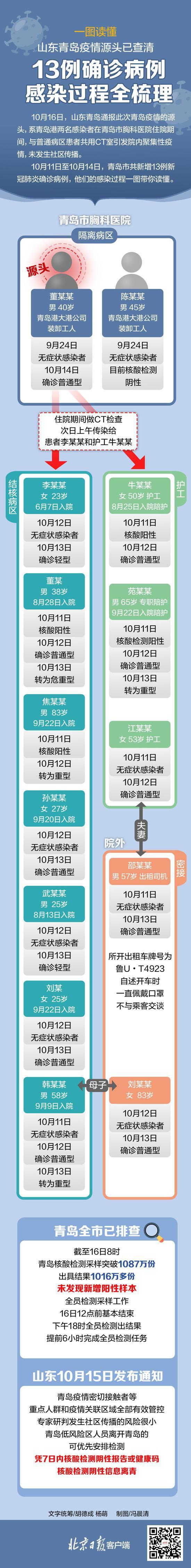 青岛疫情源头查清 13例确诊病例感染过程全梳理图片