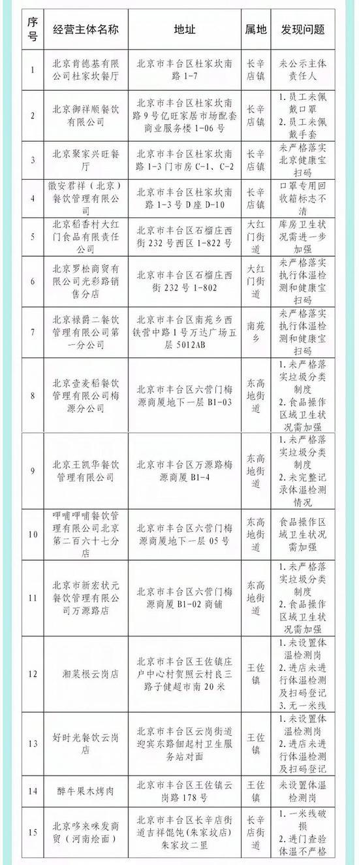 北京丰台15家企业未按要求履行防控主体责任被通报图片