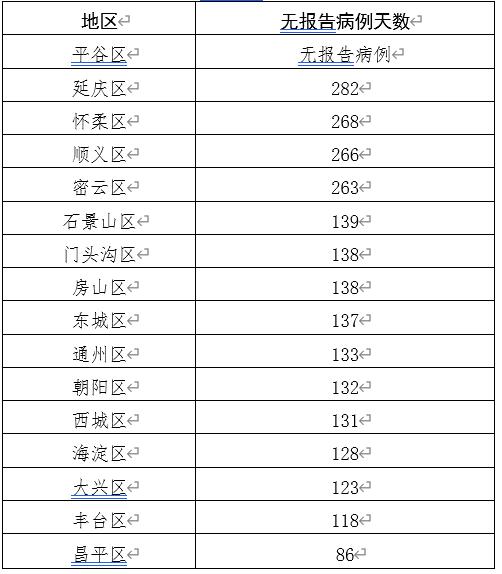 北京昨日零新增!私家车出行要注意这几点图片