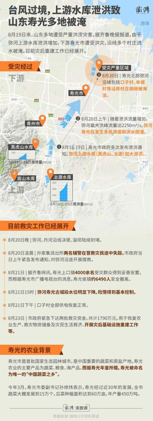 《一图看懂寿光洪灾,上游泄洪导致下游村庄被淹》,澎湃新闻