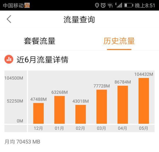 姜先生提供的近6月手机流量使用情况。