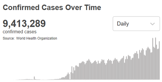 世卫组织:全球新冠肺炎确诊病例超过941万例