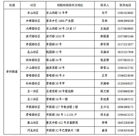 青岛李沧区公布133个核酸采样点图片