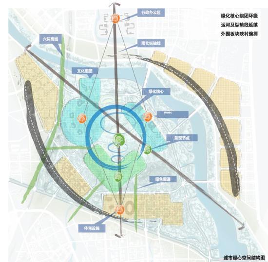 城市绿心还将构建永续发展的丛林。