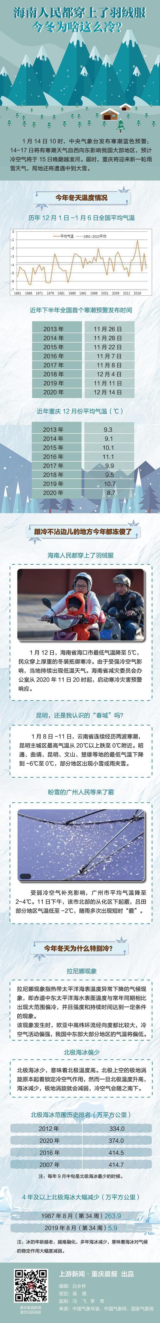 海南人民都穿上了羽绒服,今冬为啥这么冷?图片