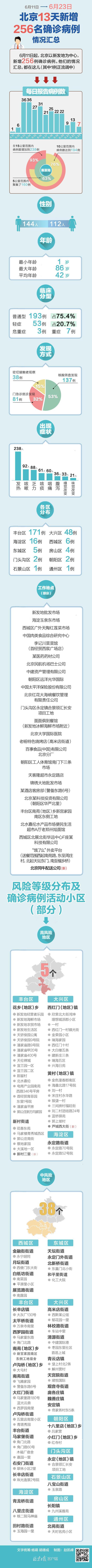 一图尽览北京256名确诊病例情况汇总 更多数据公开图片