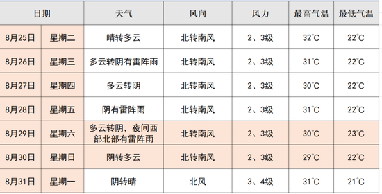 带伞!明天北京白天有降雨夜间中到大雨 阵风7级左右