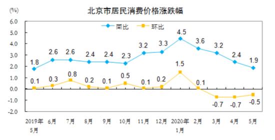北京CPI时隔11月再现1时代 猪肉价格环比下降8.7%图片