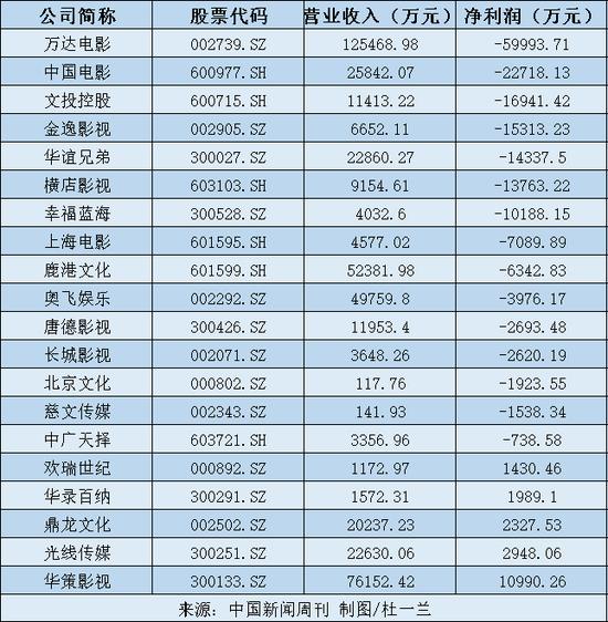 上市影企2020年一季度业绩。