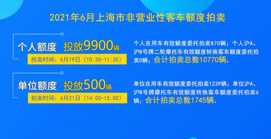 上海6月份拍牌明天举行,警示价89500元