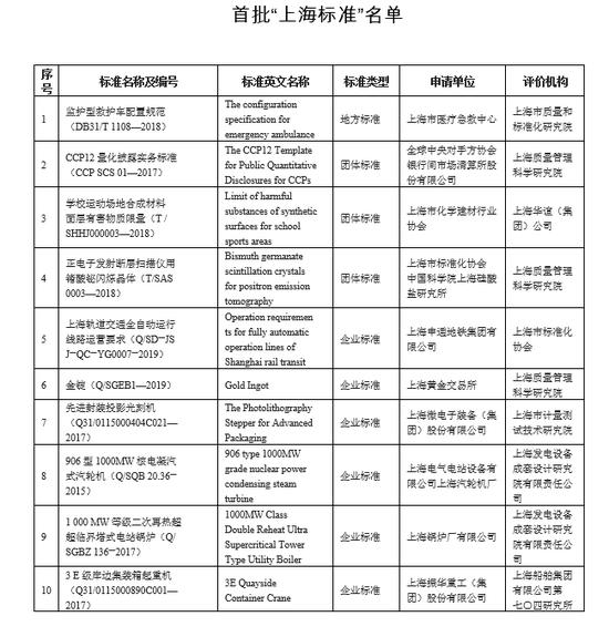 """救护车、学校跑道、上海金……首批10项""""上海标准""""发布图片"""