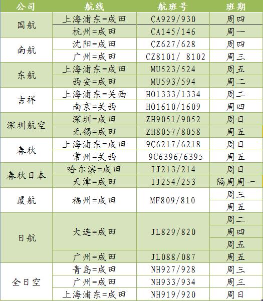 驻日使馆发布11月中日航班信息 提醒乘客实时关注航班动态图片