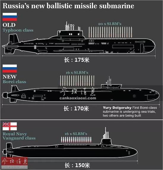 ▲图为俄军台风级、北风之神级与英军前卫级战略导弹核潜艇技术参数比较图,与台风级(20枚RSM-52导弹,每枚搭载10个分导核弹头)相比,作为后继者的北风之神级的核弹头数量实际有所退步。