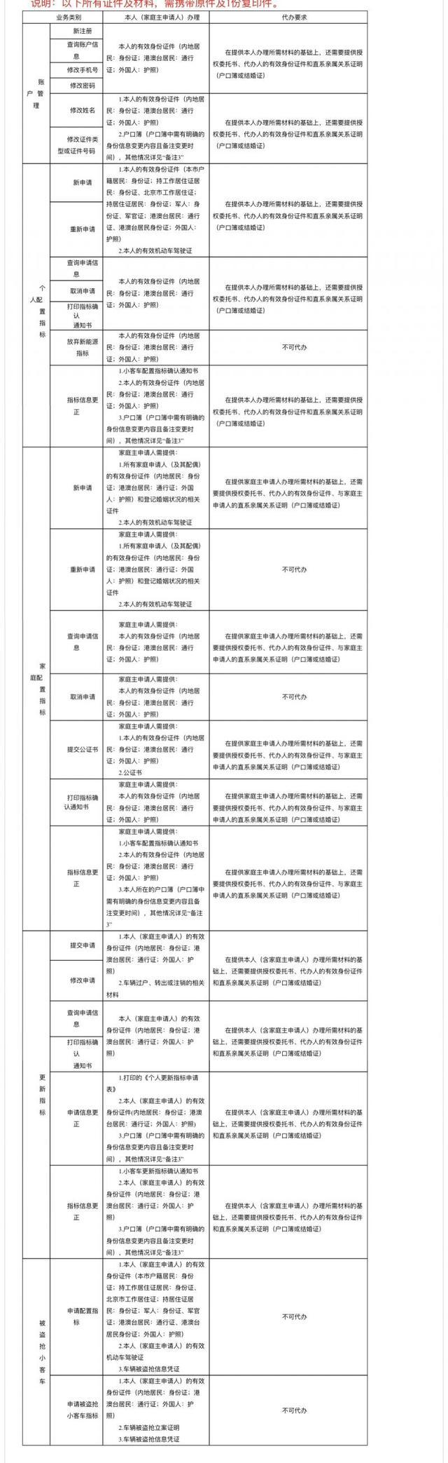 最全!北京公布家庭申请指标、京牌小客车变更所需材料明细单图片