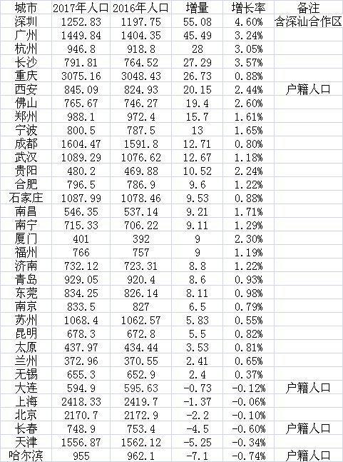 数据来源:第一财经根据各地统计公报及公开资料梳理制作