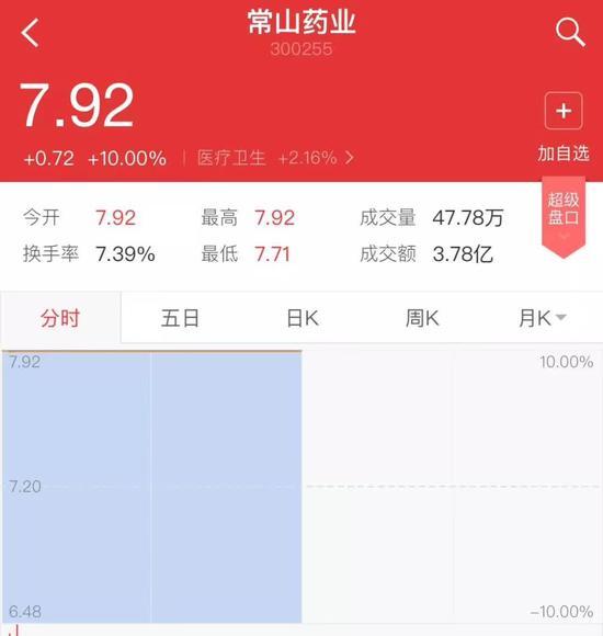 """▲""""常山药业""""散布出""""中国男人1.4亿那啥""""的消息后,股票曾两度涨停。"""
