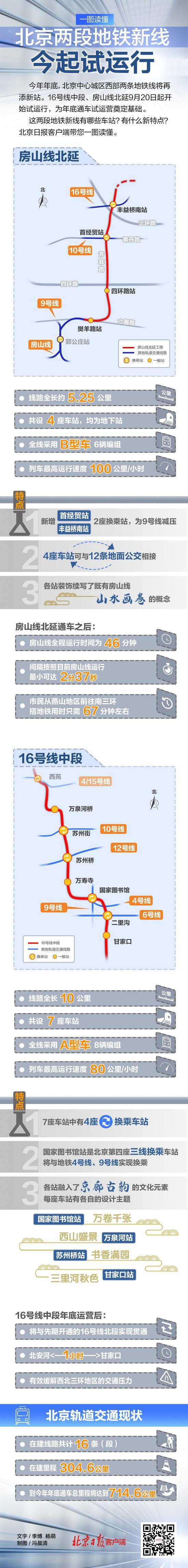 一图读懂:北京两段地铁试运行,通过哪里?有哪些亮点?图片