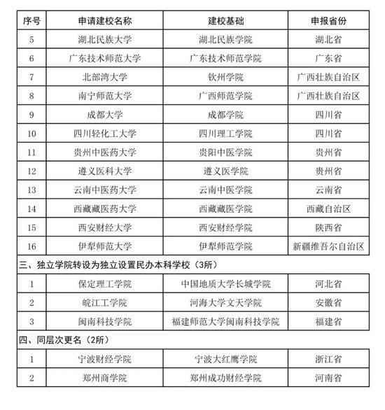40所高校或将改名:广东广西河南山东数量最多